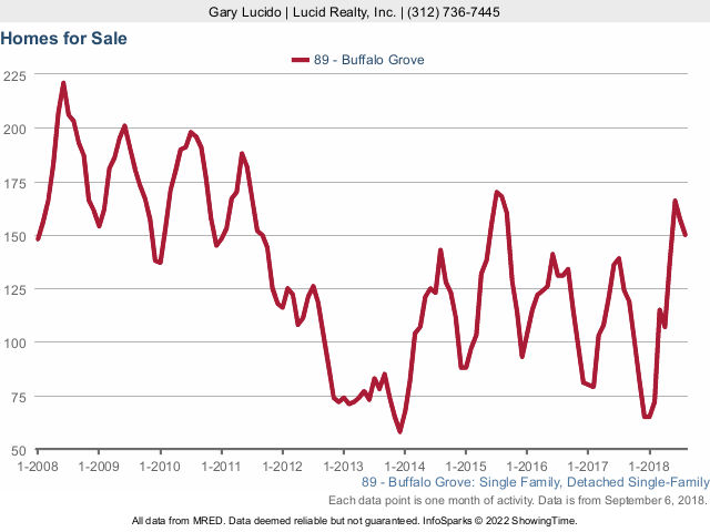 Buffalo Grove Real Estate Market Conditions - August 2018 homes for sale