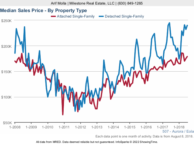 Aurora Real Estate Market Conditions - July 2018 sales price