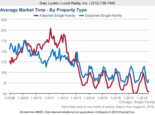 How long does it take to sell a home in Chicago?