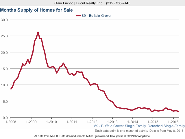 Buffalo Grove Real Estate Attached Months Supply