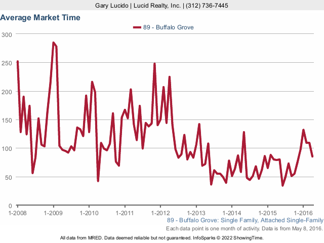 Buffalo Grove Real Estate Single Family Home Average Market Time