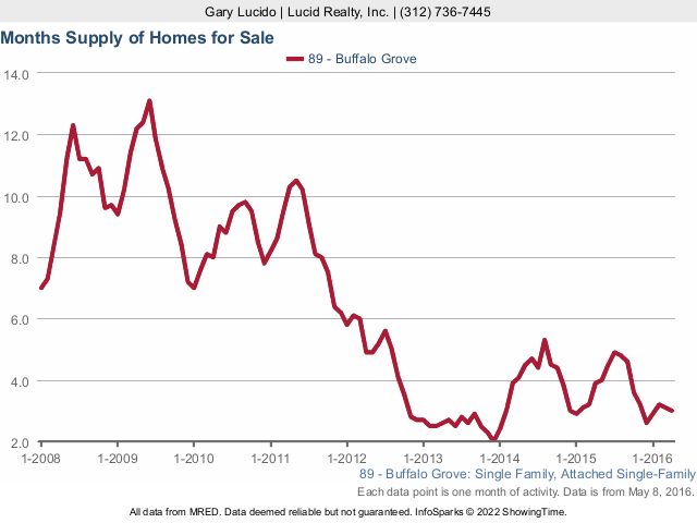 Buffalo Grove Real Estate Single Family Home Months Supply