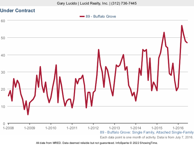 Buffalo Grove Real Estate detached contract activity