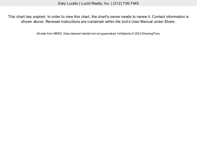 Buffalo Grove Real Estate detached contract activity