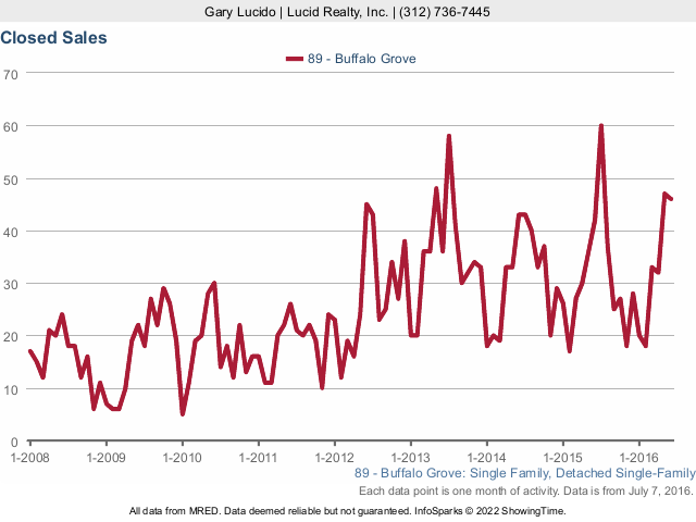 Buffalo Grove Real Estate attached closed sales