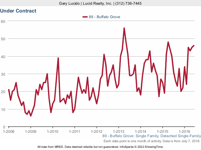 Buffalo Grove Real Estate attached contract activity