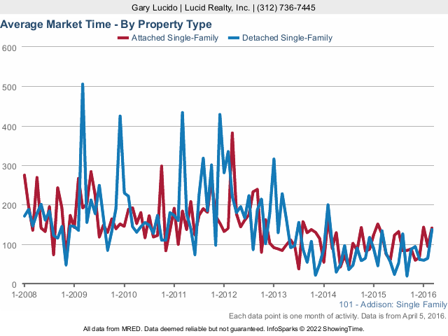 Addison Real Estate Market Times