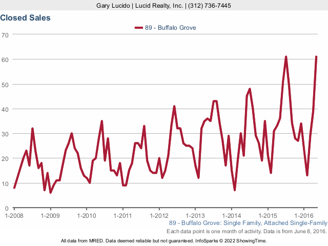 Buffalo Grove Real Estate Single Family Homes Closed Sales