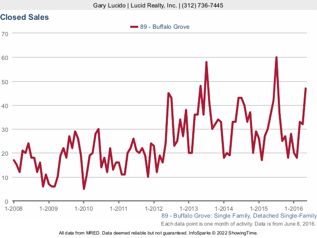 Buffalo Grove Real Estate Attached Homes Closed Sales