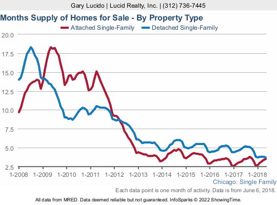 Chicago home inventory for sale - months of supply