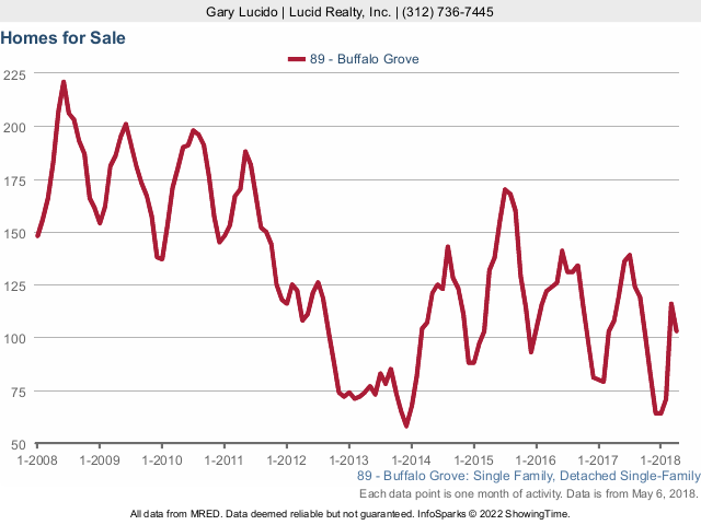 Buffalo Grove Real Estate Market Conditions - April 2018 for sale
