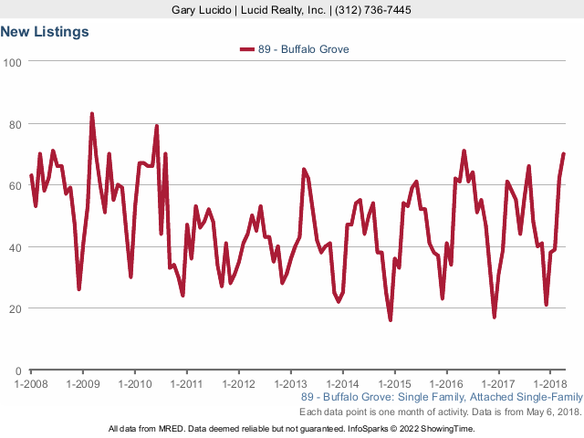 Buffalo Grove Real Estate Market Conditions - April 2018 new listings