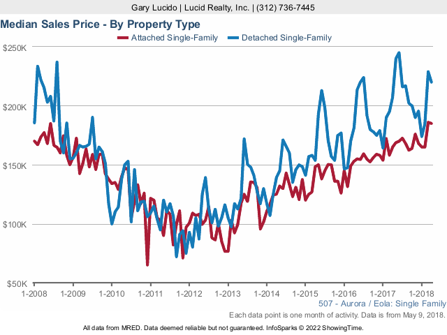 Aurora Real Estate median sales price