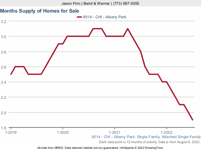 Albany Park Single Family Home Months Supply of Inventory