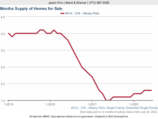 Albany Park  Single Family Home Months Supply Inventory