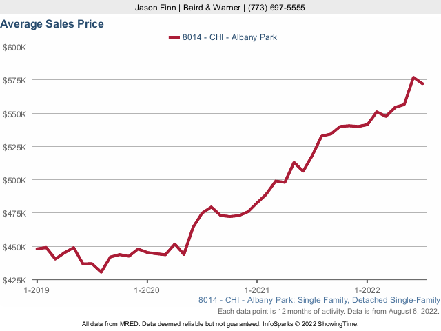 Albany Park Single Family Home Median Sales Price