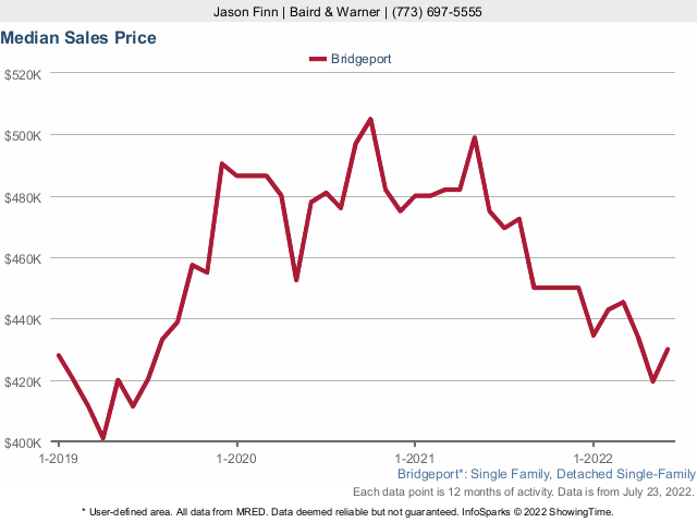 Bridgeport Single Family Home Median Sales Price