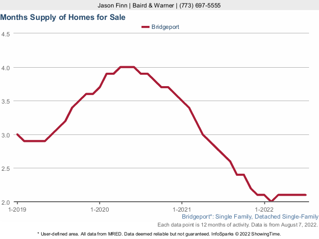 Bridgeport Single Family Home Months Supply Inventory