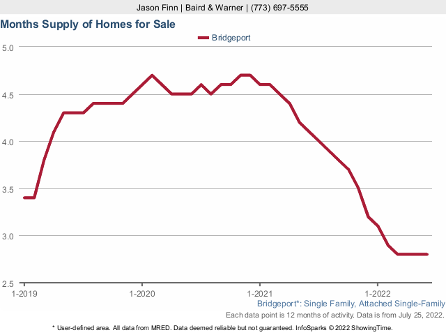 Bridgeport Single Family Home Months Supply of Inventory