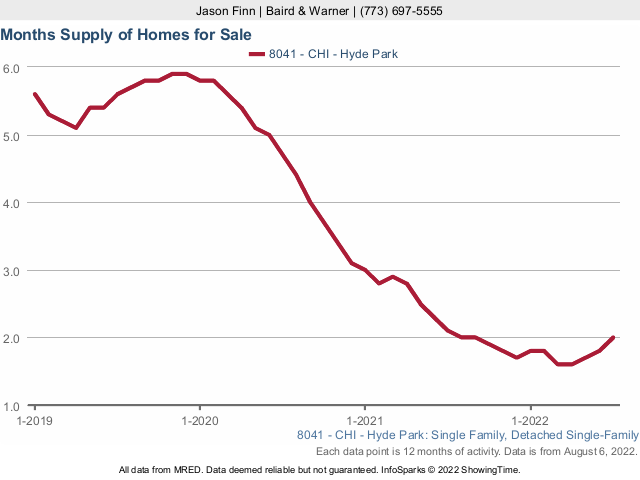 Hyde Park Single Family Home Months Supply Inventory