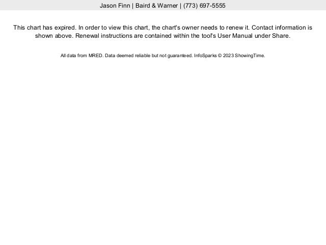 Hyde Park Single Family Home Median Sales Price