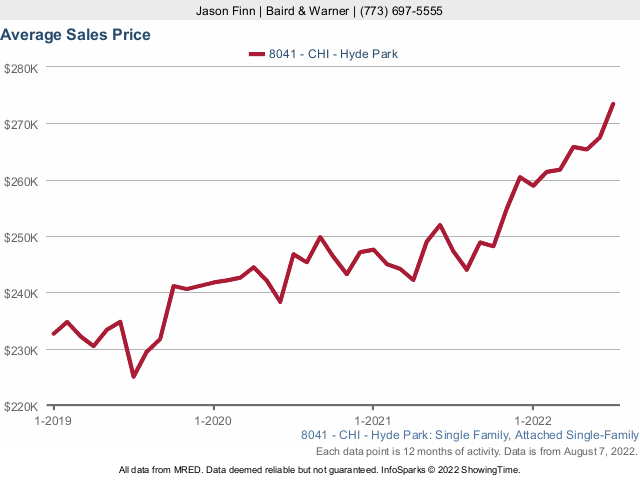 Hyde Park Single Family Home Median Sales Price