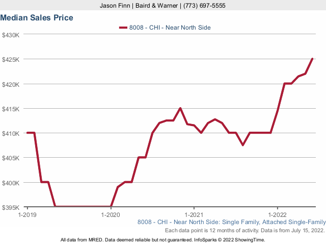 Single family home prices Lincoln Park, Chicago