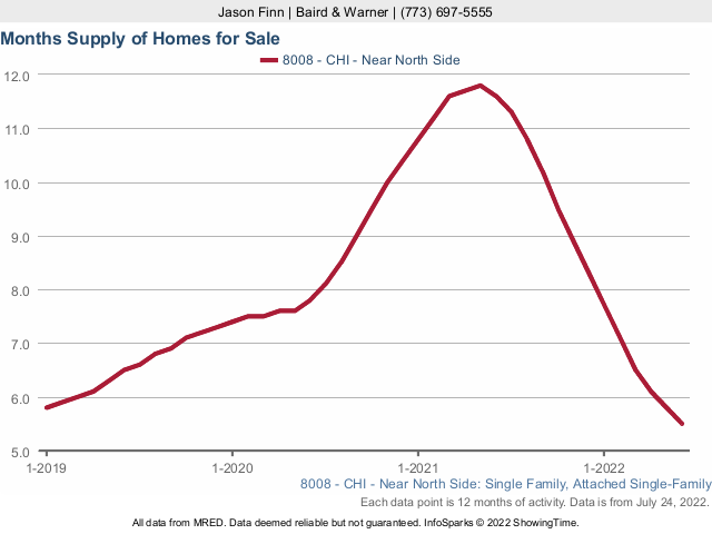 Lincoln Park Single Family Home Months Supply of Inventory