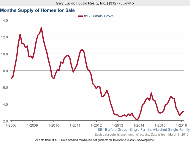 Buffalo Grove Real Estate Months Supply of Homes