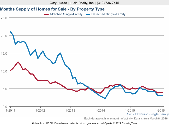 Elmhurst Real Estate Market Months Supply