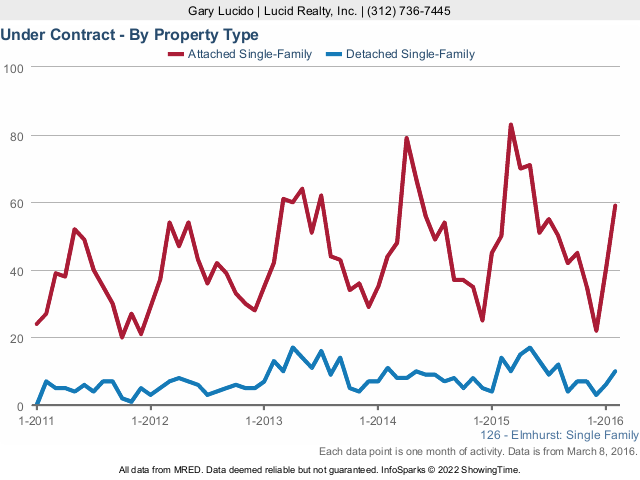 Elmhurst Real Estate Market Contract Activity