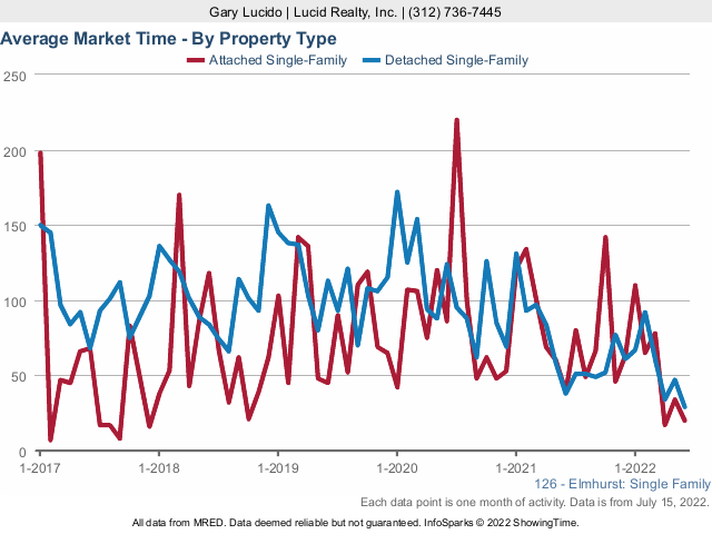 Elmhurst Real Estate Market Times