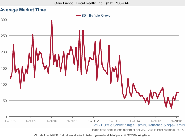 Buffalo Grove Average Market Time for Condos and Townhomes