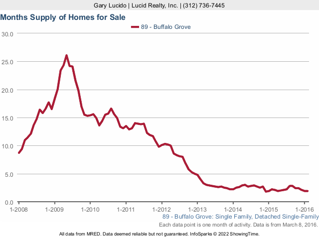 Buffalo Grove Months Supply of Homes for Sale