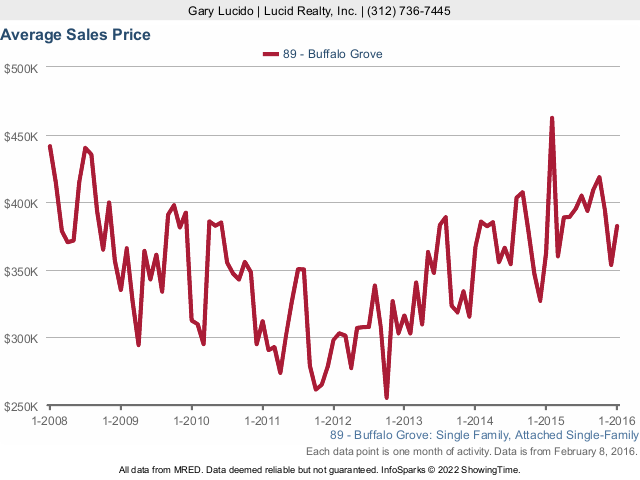 Buffalo Grove Real Estate Home Prices