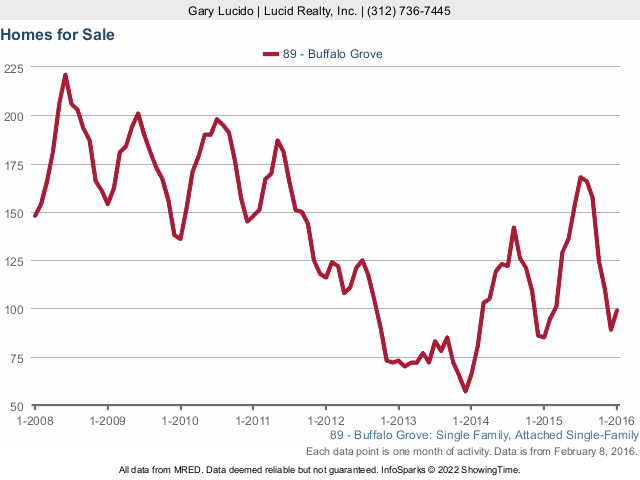 Buffalo Grove Homes for Sale