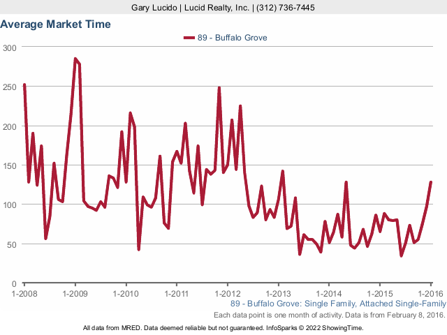 Buffalo Grove Average Market Times