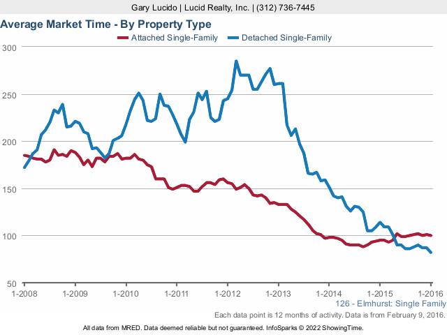 Elmhurst Real Estate Market Times