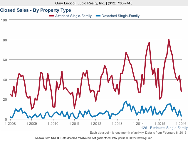Elmhurst Real Estate Market Sales