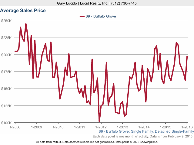 Buffalo Grove Average Sales Price for condos and townhomes