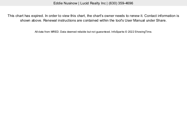 Buffalo Grove Real Estate Market Conditions - November 2020