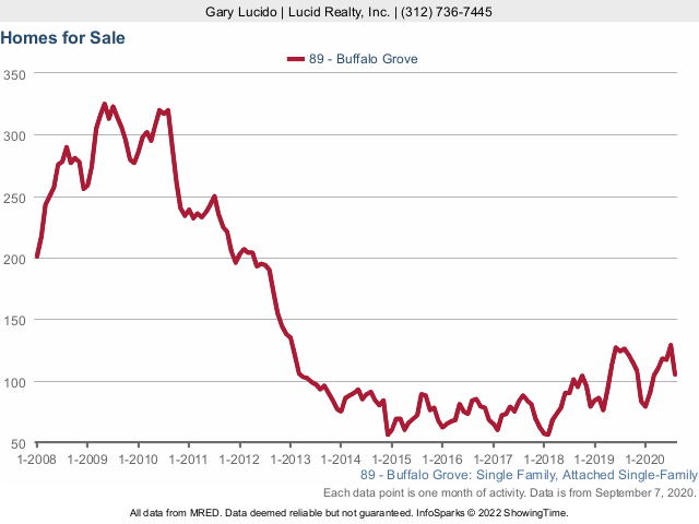 Buffalo Grove Real Estate Market Conditions - August 2020
