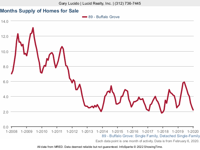 Buffalo Grove Real Estate Market Conditions - January 2020 months supply