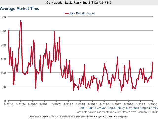 Buffalo Grove Real Estate Market Conditions - January 2020 market time