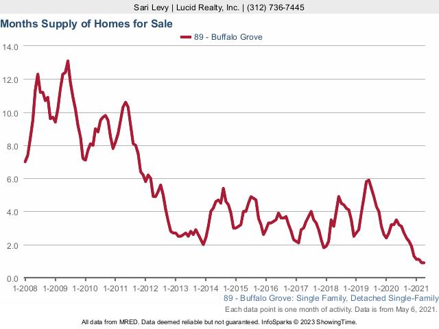 Buffalo Grove Real Estate Market Conditions - April 2021
